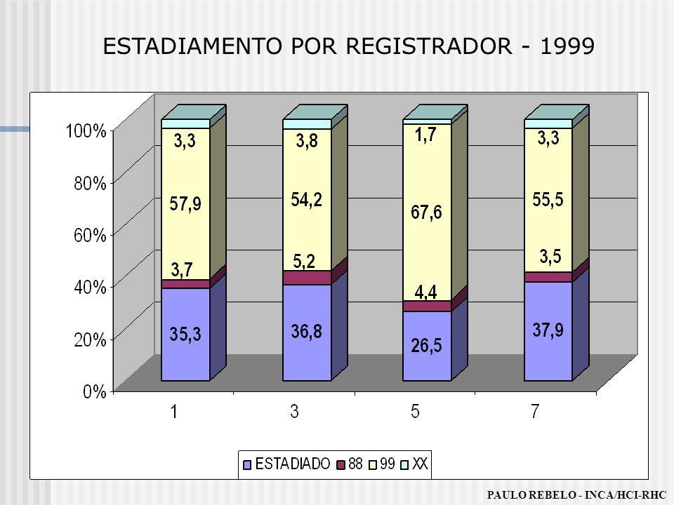 ESTADIAMENTO POR REGISTRADOR - 1999