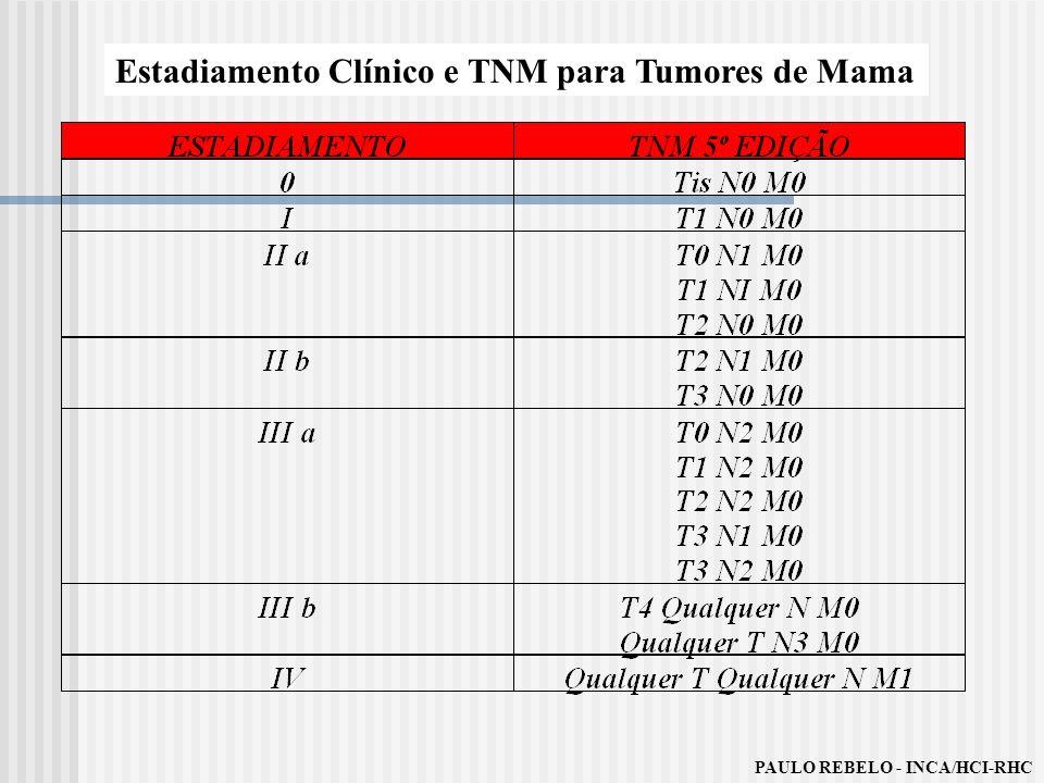 Estadiamento Clínico e TNM para Tumores de Mama
