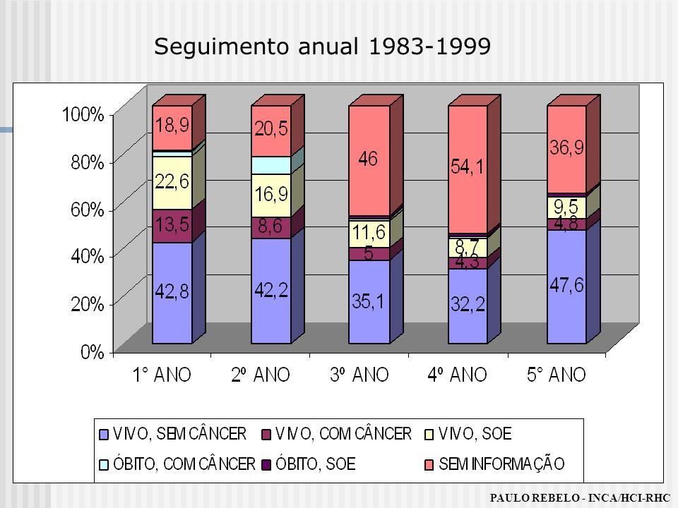 Seguimento anual 1983-1999 PAULO REBELO - INCA/HCI-RHC