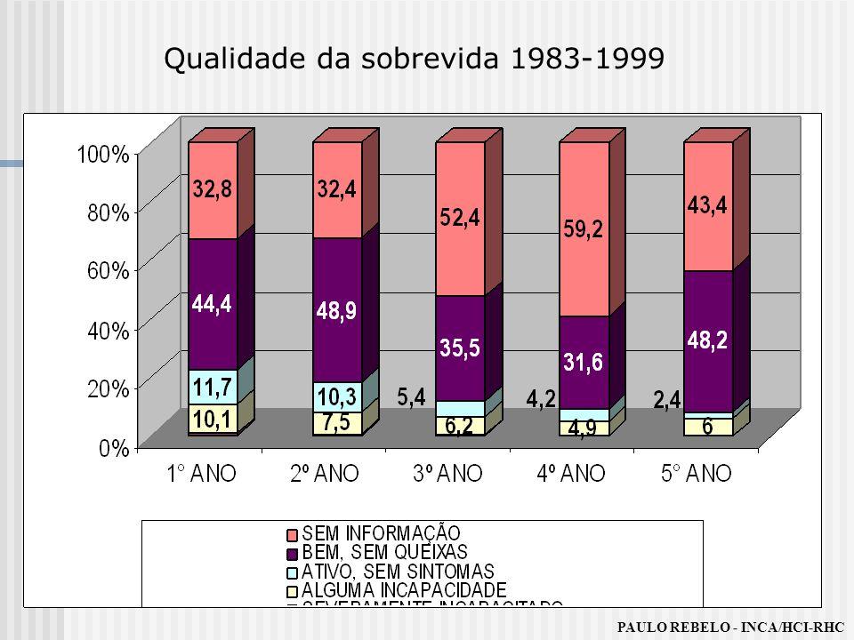 Qualidade da sobrevida 1983-1999
