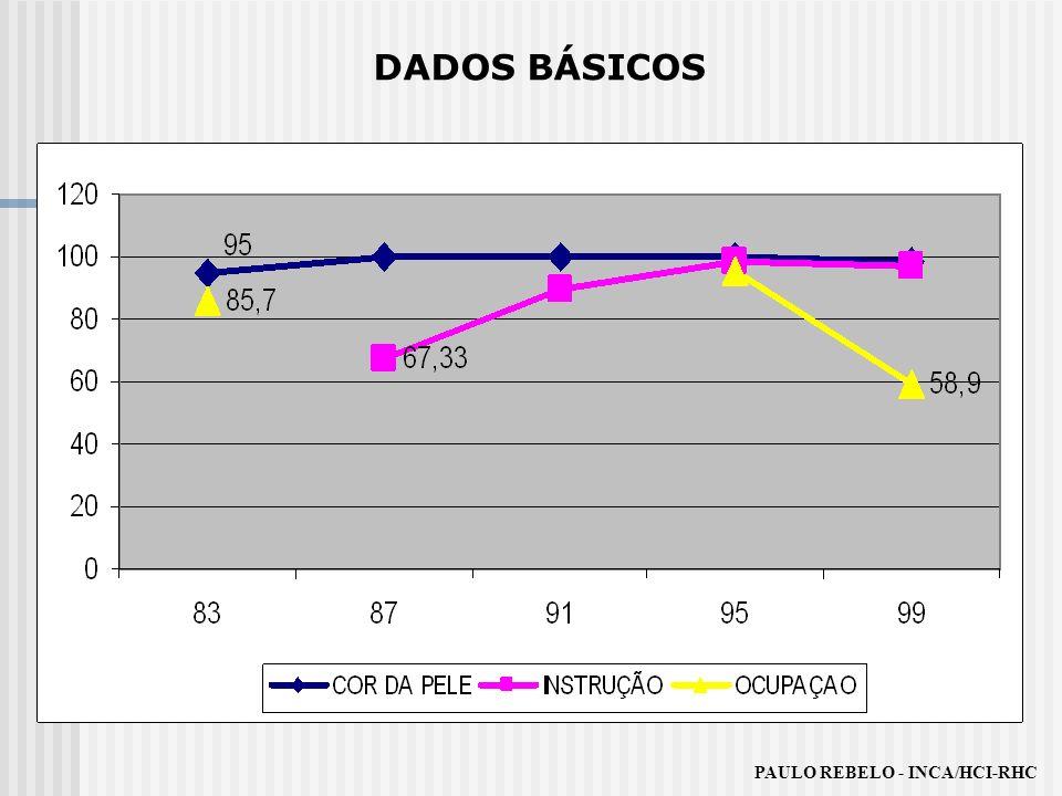 DADOS BÁSICOS PAULO REBELO - INCA/HCI-RHC