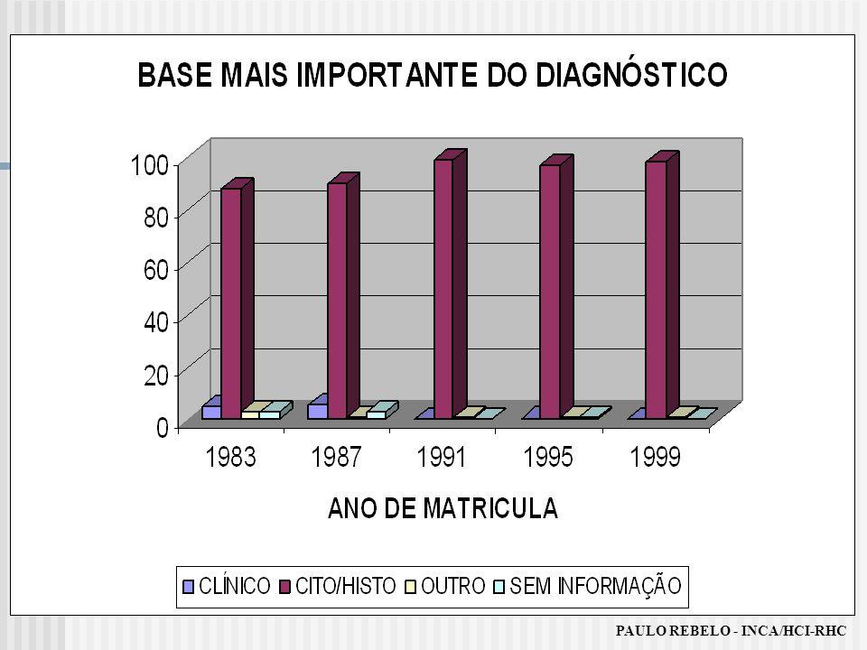 PAULO REBELO - INCA/HCI-RHC