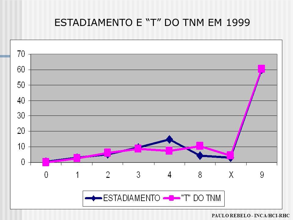 ESTADIAMENTO E T DO TNM EM 1999