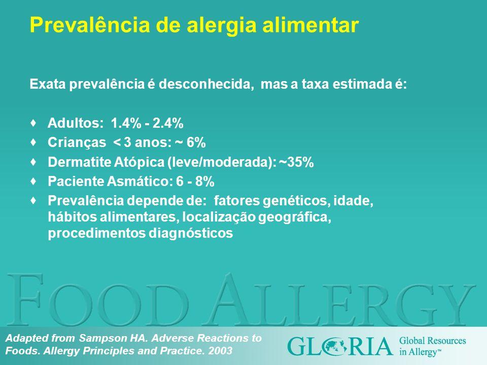 Prevalência de alergia alimentar