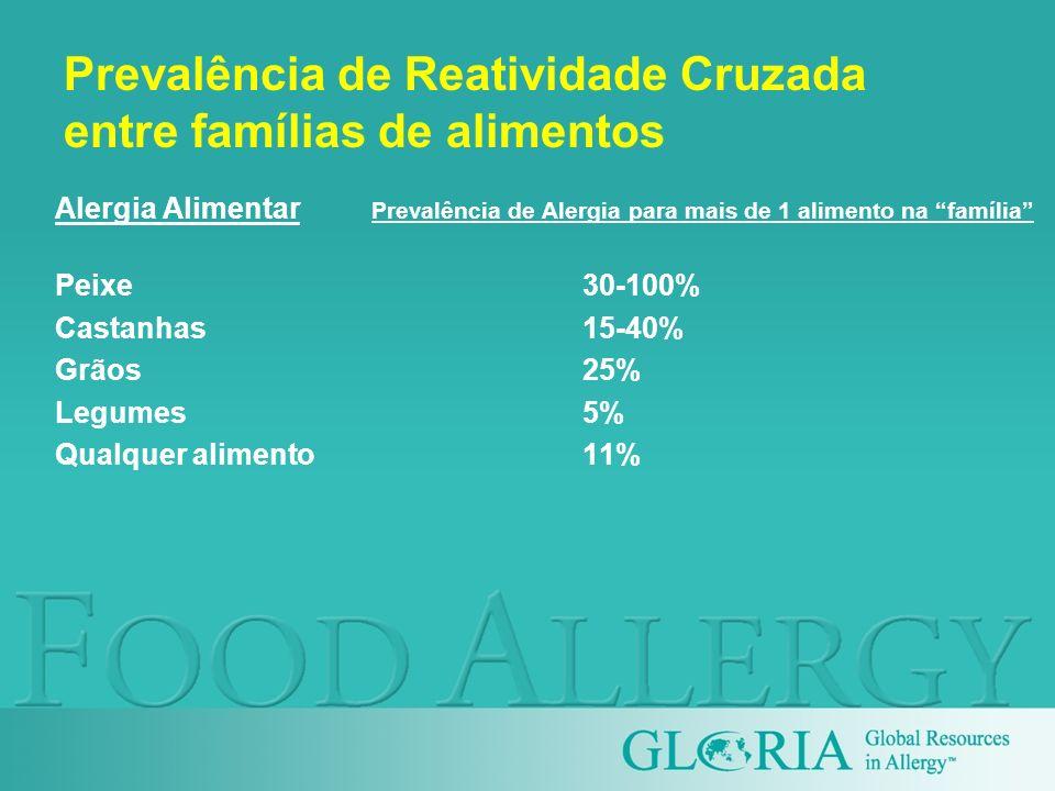 Prevalência de Reatividade Cruzada entre famílias de alimentos