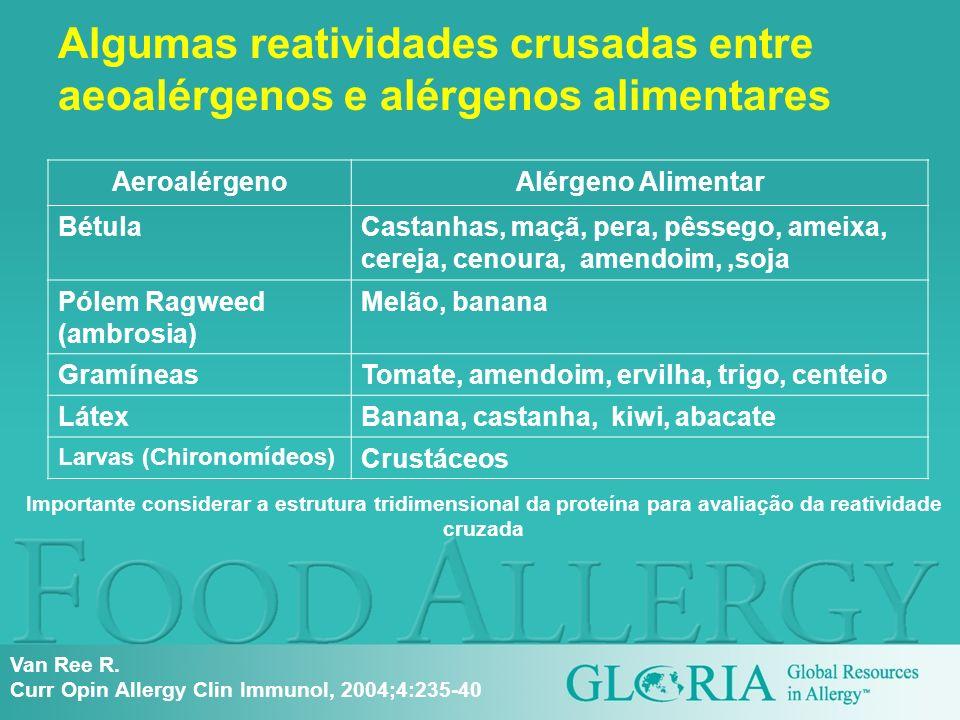 Algumas reatividades crusadas entre aeoalérgenos e alérgenos alimentares