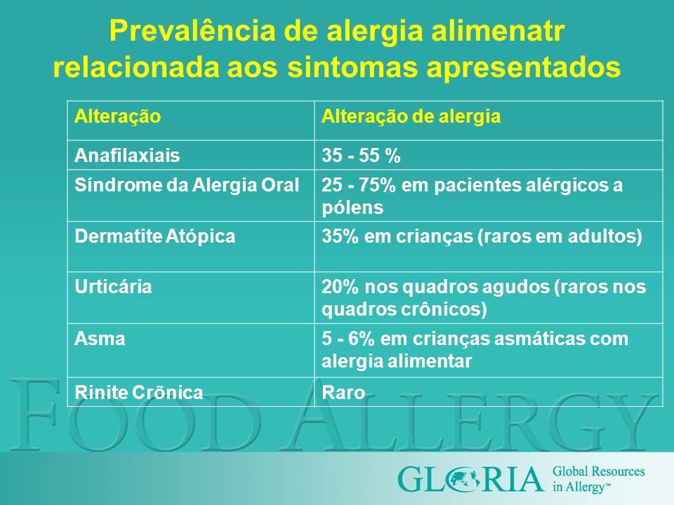 Prevalência de alergia alimenatr relacionada aos sintomas apresentados
