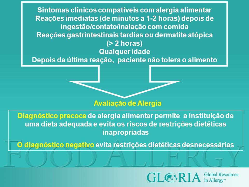 Sintomas clínicos compatíveis com alergia alimentar