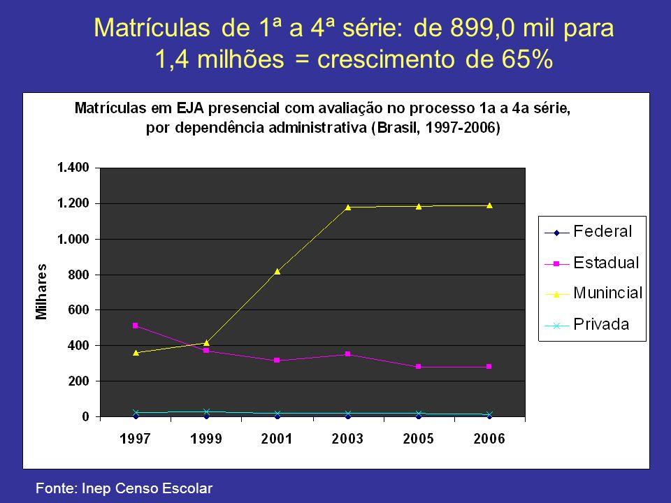 Matrículas de 1ª a 4ª série: de 899,0 mil para 1,4 milhões = crescimento de 65%