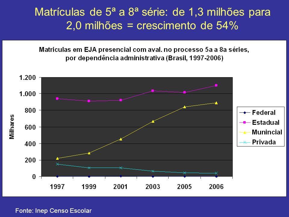 Matrículas de 5ª a 8ª série: de 1,3 milhões para 2,0 milhões = crescimento de 54%