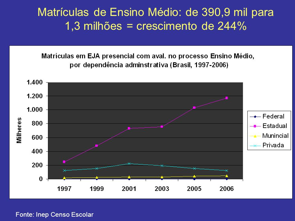 Matrículas de Ensino Médio: de 390,9 mil para 1,3 milhões = crescimento de 244%