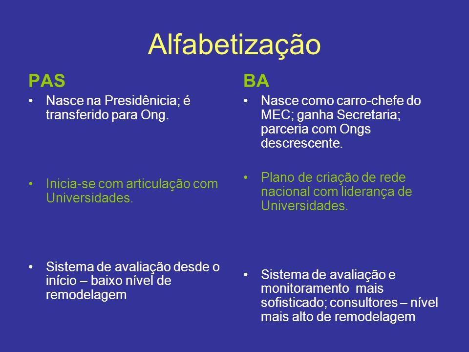 Alfabetização PAS BA Nasce na Presidênicia; é transferido para Ong.