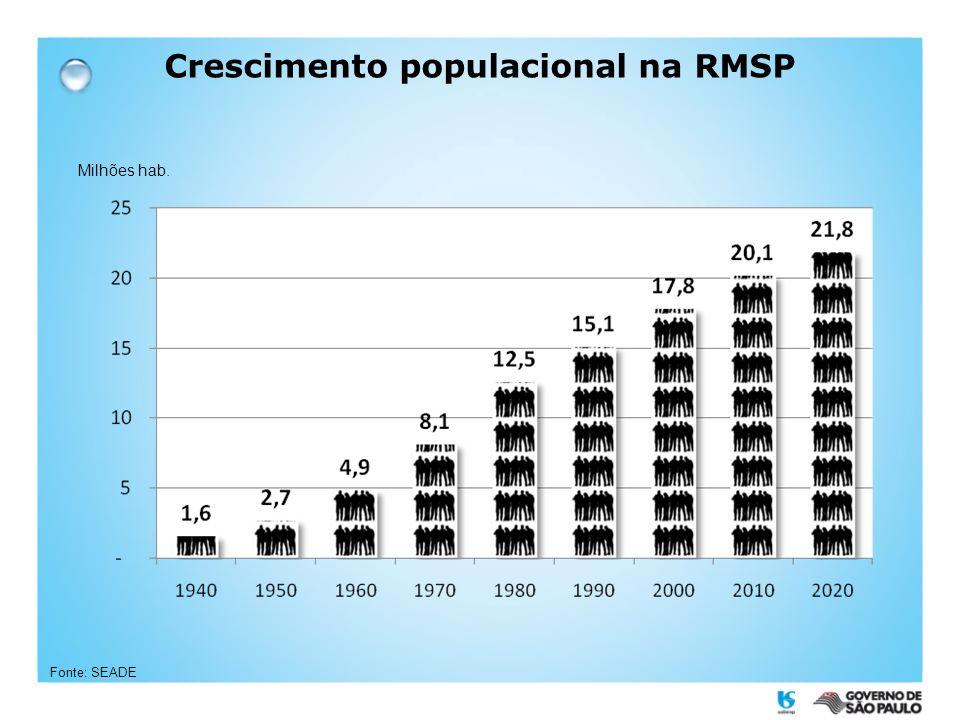 Crescimento populacional na RMSP