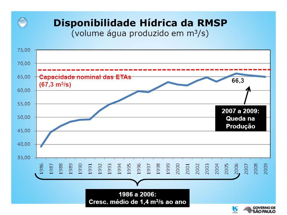 Disponibilidade Hídrica da RMSP (volume água produzido em m3/s)