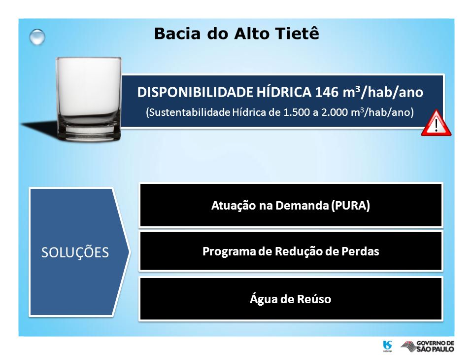 DISPONIBILIDADE HÍDRICA 146 m3/hab/ano