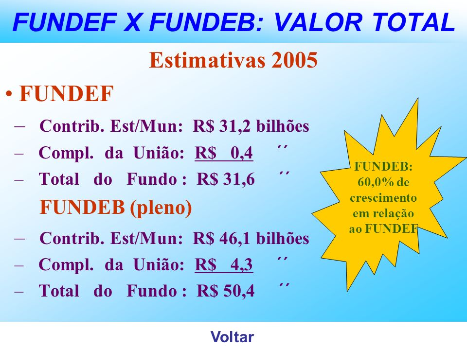 FUNDEF X FUNDEB: VALOR TOTAL