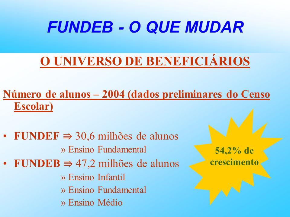 O UNIVERSO DE BENEFICIÁRIOS