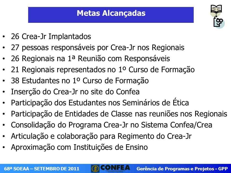 Metas Alcançadas 26 Crea-Jr Implantados. 27 pessoas responsáveis por Crea-Jr nos Regionais. 26 Regionais na 1ª Reunião com Responsáveis.