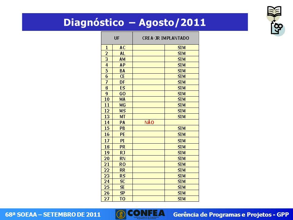 Diagnóstico – Agosto/2011