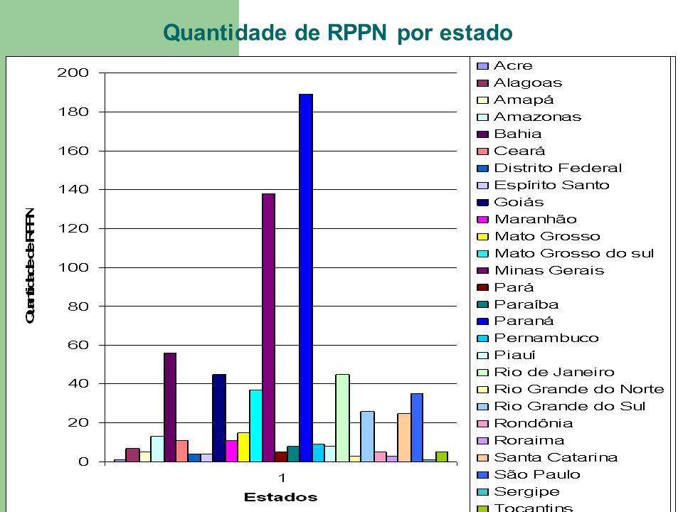Quantidade de RPPN por estado
