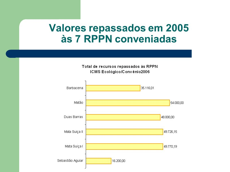 Valores repassados em 2005 às 7 RPPN conveniadas