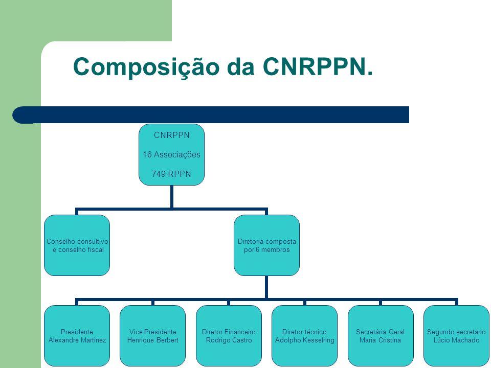Composição da CNRPPN.