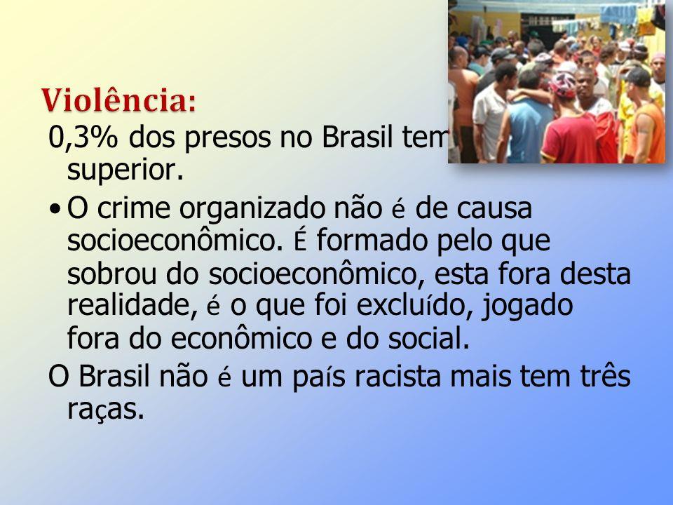 Violência: 0,3% dos presos no Brasil tem o ensino superior.