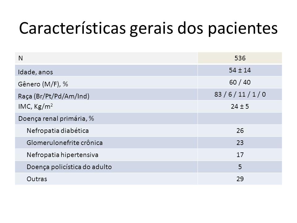 Características gerais dos pacientes