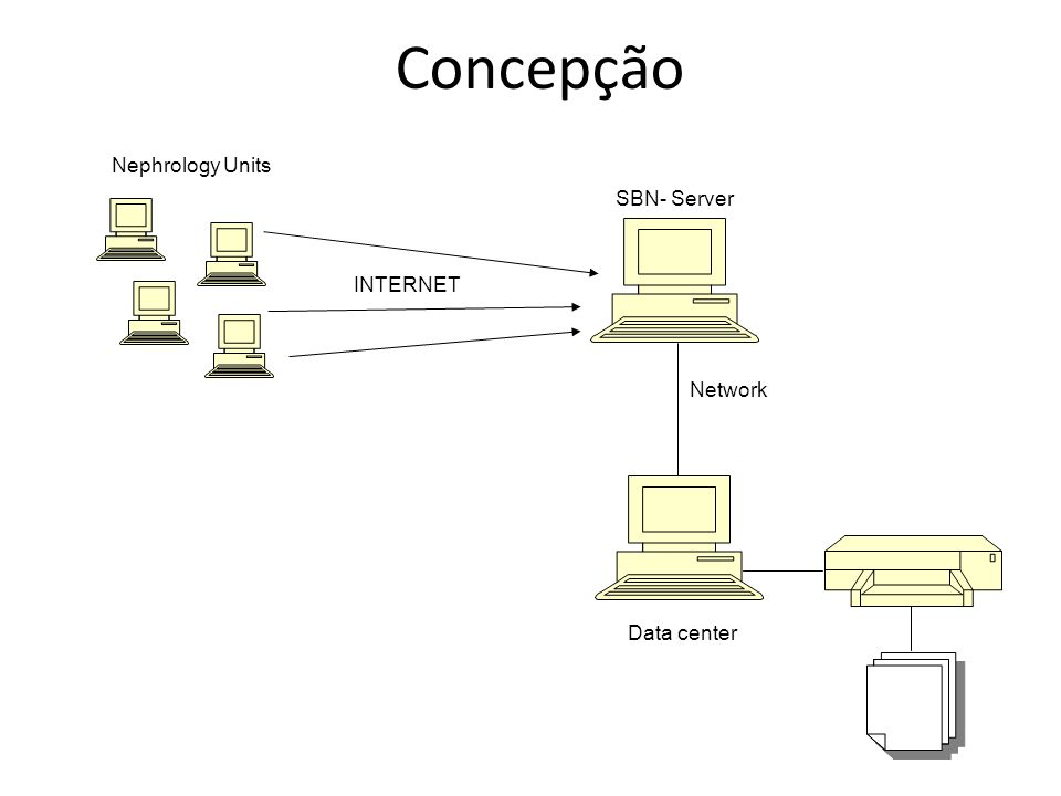 Concepção SBN- Server Network INTERNET Data center Nephrology Units