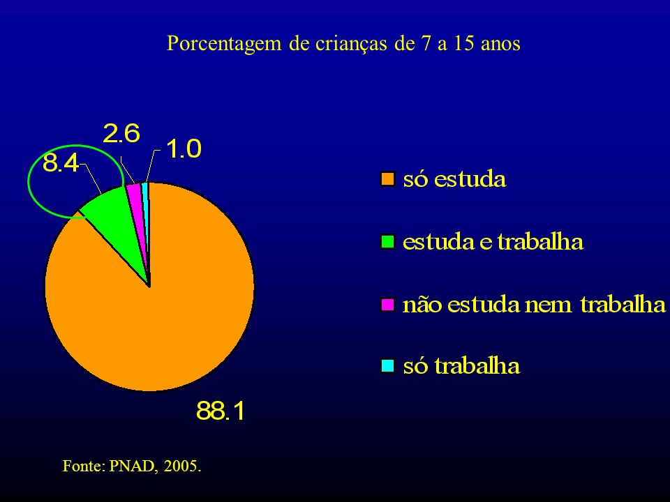 Porcentagem de crianças de 7 a 15 anos