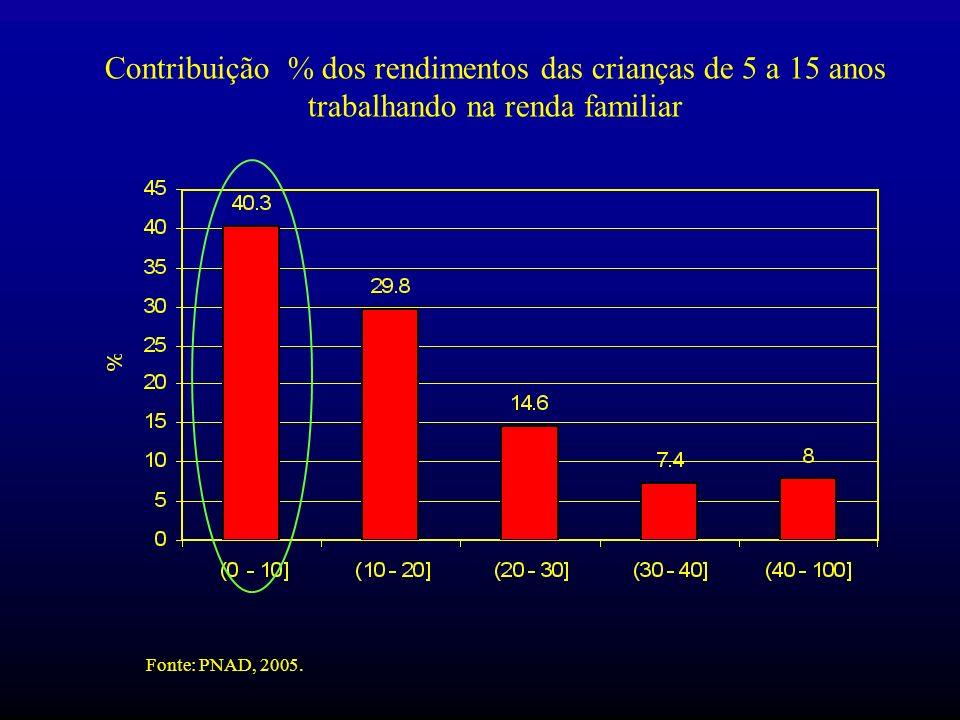 Contribuição % dos rendimentos das crianças de 5 a 15 anos trabalhando na renda familiar