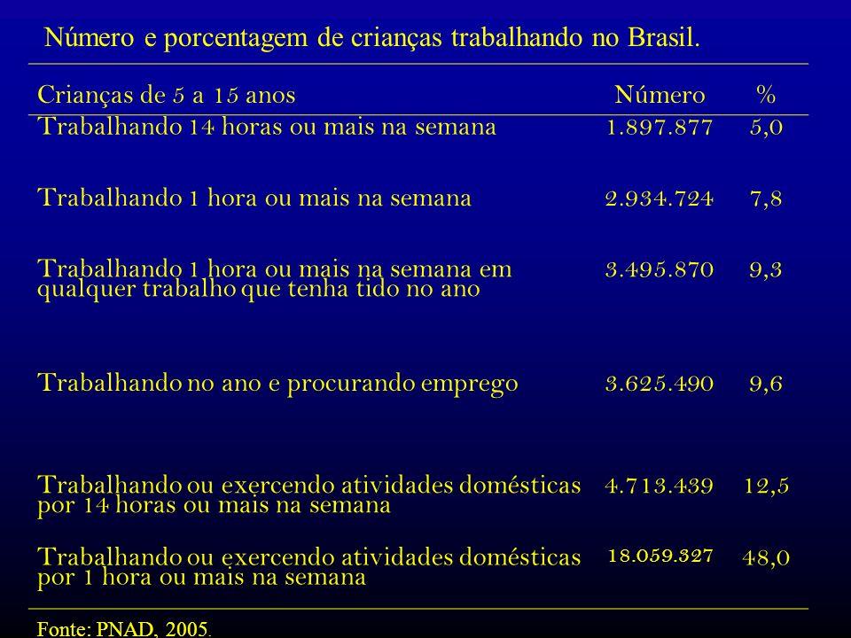 Número e porcentagem de crianças trabalhando no Brasil.