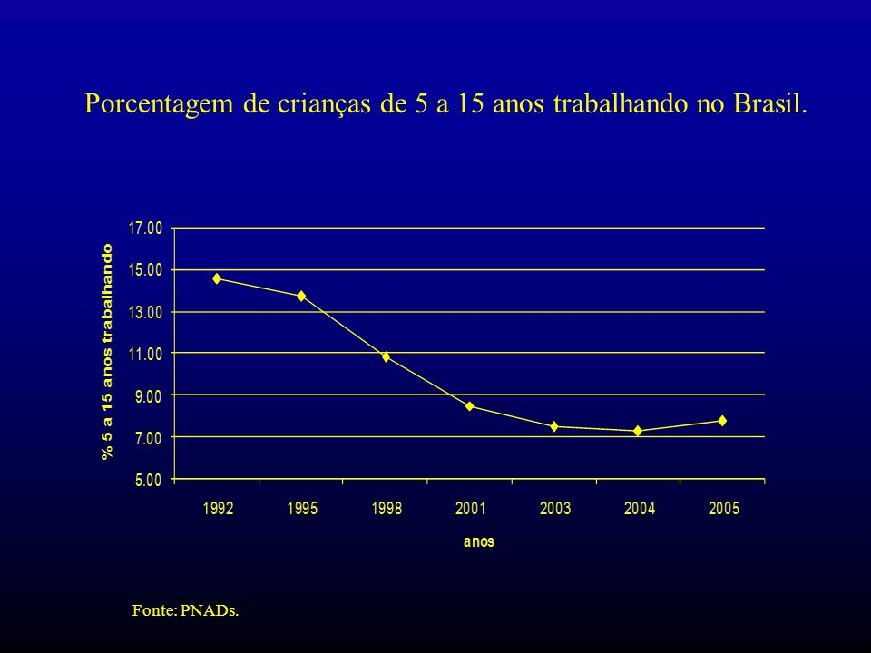 Porcentagem de crianças de 5 a 15 anos trabalhando no Brasil.