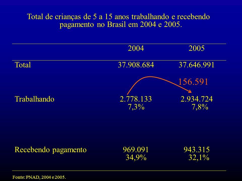 Total de crianças de 5 a 15 anos trabalhando e recebendo pagamento no Brasil em 2004 e 2005.