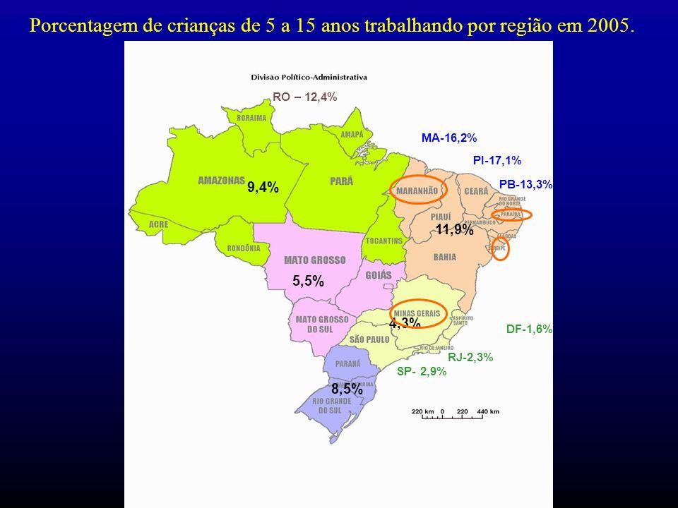 Porcentagem de crianças de 5 a 15 anos trabalhando por região em 2005.