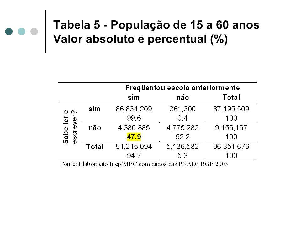 Tabela 5 - População de 15 a 60 anos Valor absoluto e percentual (%)