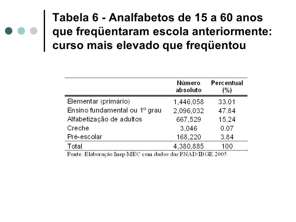 Tabela 6 - Analfabetos de 15 a 60 anos que freqüentaram escola anteriormente: curso mais elevado que freqüentou