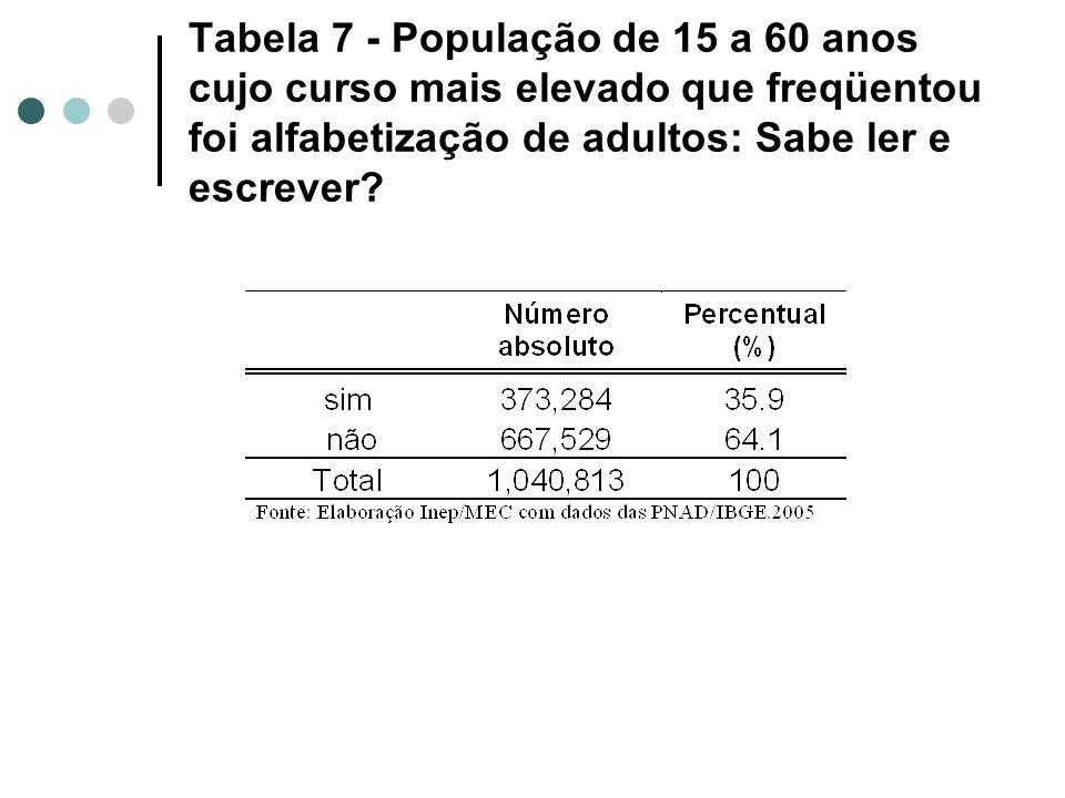 Tabela 7 - População de 15 a 60 anos cujo curso mais elevado que freqüentou foi alfabetização de adultos: Sabe ler e escrever