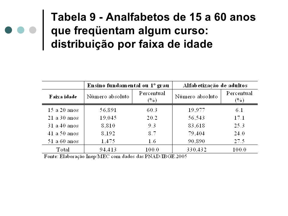 Tabela 9 - Analfabetos de 15 a 60 anos que freqüentam algum curso: distribuição por faixa de idade