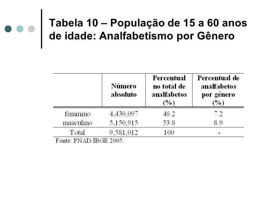 Tabela 10 – População de 15 a 60 anos de idade: Analfabetismo por Gênero