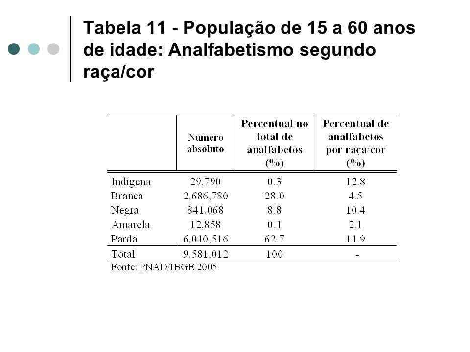 Tabela 11 - População de 15 a 60 anos de idade: Analfabetismo segundo raça/cor