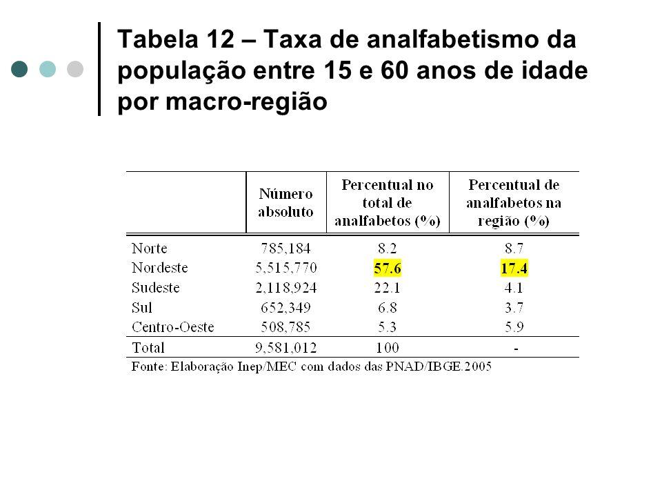 Tabela 12 – Taxa de analfabetismo da população entre 15 e 60 anos de idade por macro-região
