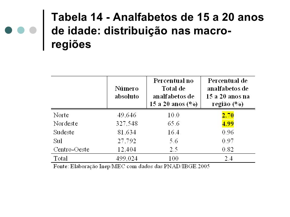 Tabela 14 - Analfabetos de 15 a 20 anos de idade: distribuição nas macro-regiões