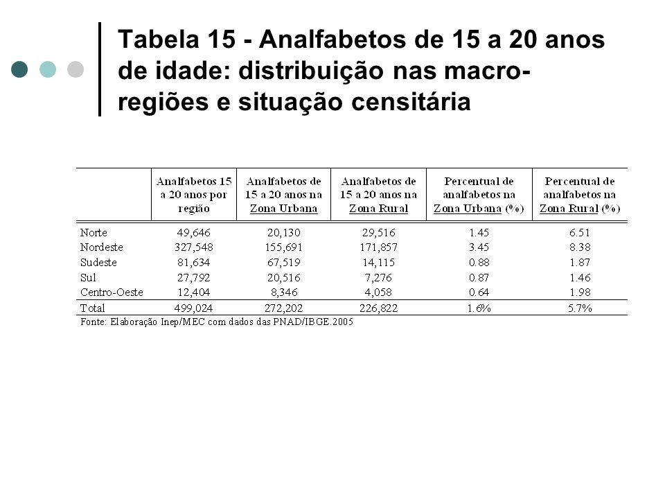 Tabela 15 - Analfabetos de 15 a 20 anos de idade: distribuição nas macro-regiões e situação censitária