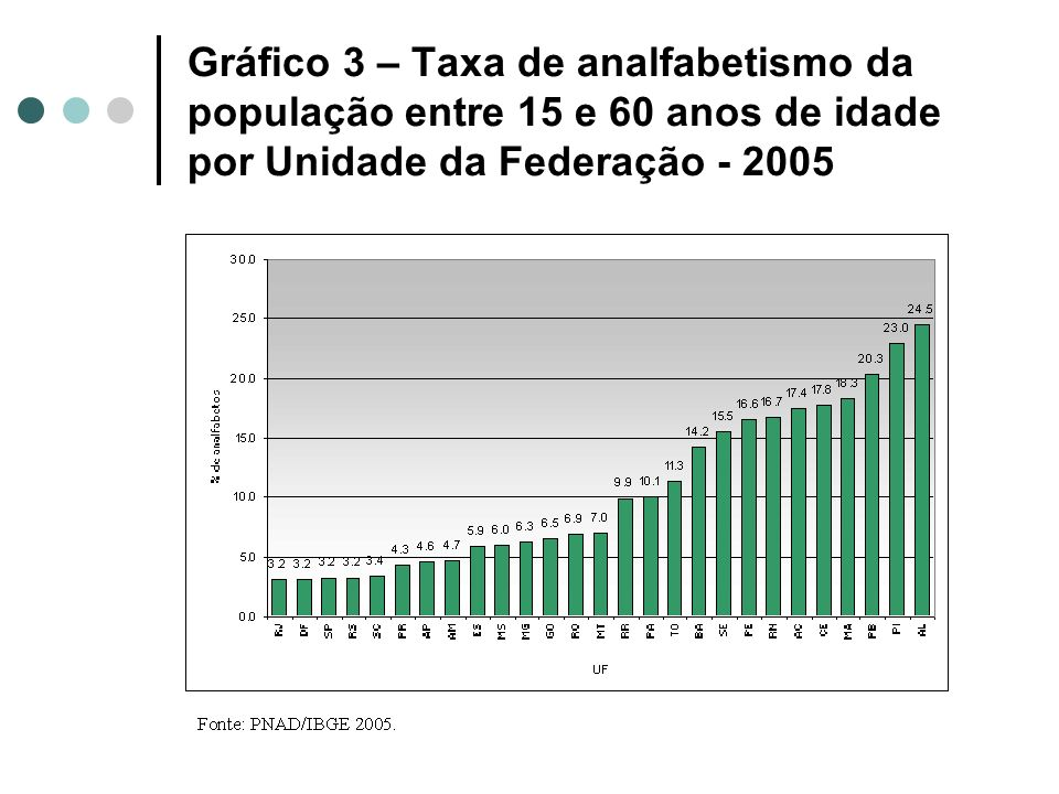 Gráfico 3 – Taxa de analfabetismo da população entre 15 e 60 anos de idade por Unidade da Federação - 2005