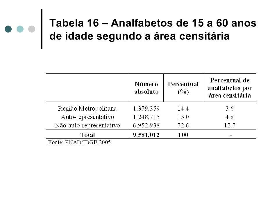 Tabela 16 – Analfabetos de 15 a 60 anos de idade segundo a área censitária