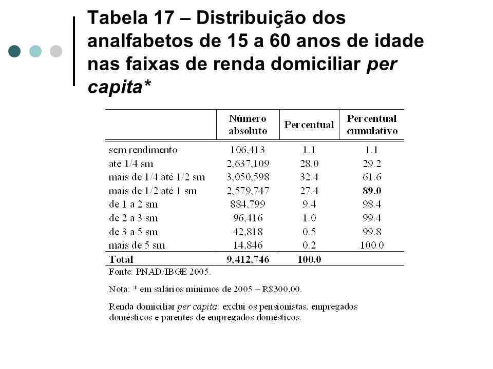 Tabela 17 – Distribuição dos analfabetos de 15 a 60 anos de idade nas faixas de renda domiciliar per capita*