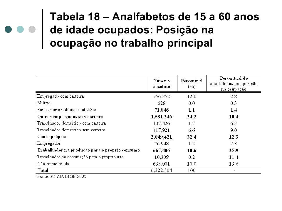 Tabela 18 – Analfabetos de 15 a 60 anos de idade ocupados: Posição na ocupação no trabalho principal