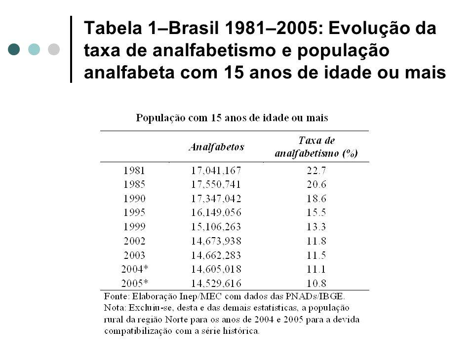 Tabela 1–Brasil 1981–2005: Evolução da taxa de analfabetismo e população analfabeta com 15 anos de idade ou mais