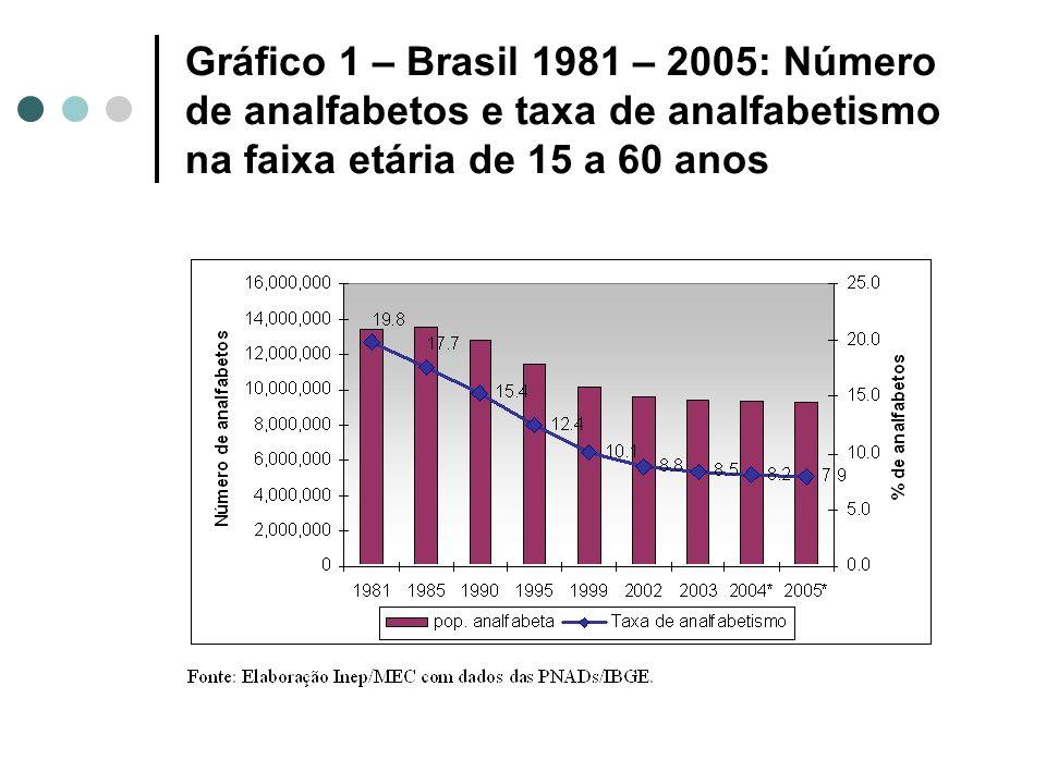 Gráfico 1 – Brasil 1981 – 2005: Número de analfabetos e taxa de analfabetismo na faixa etária de 15 a 60 anos